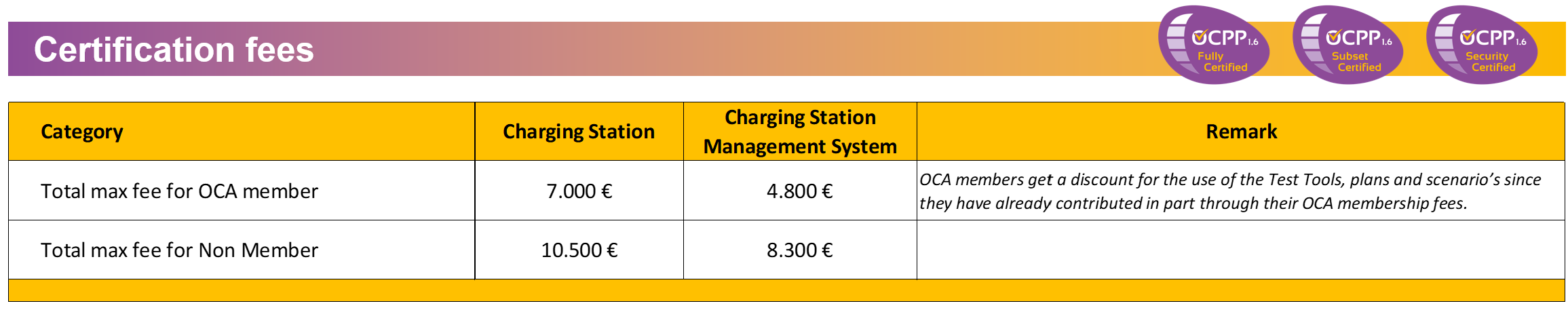 how-cost-open-charge-point-protocol-certification