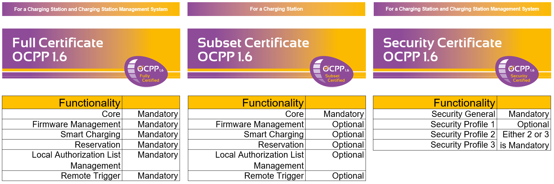 types-of-open-charge-point-protocol-certifications